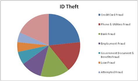 Introduction to Identity Theft Office of Information